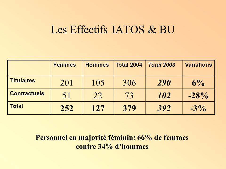 Les Effectifs IATOS & BU