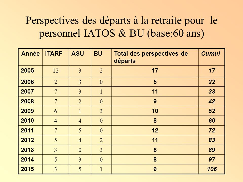 Perspectives des départs à la retraite pour le personnel IATOS & BU (base:60 ans)