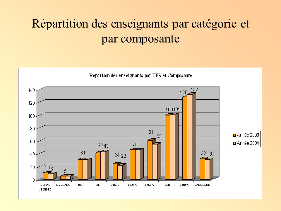 Répartition des enseignants par catégorie et par composante
