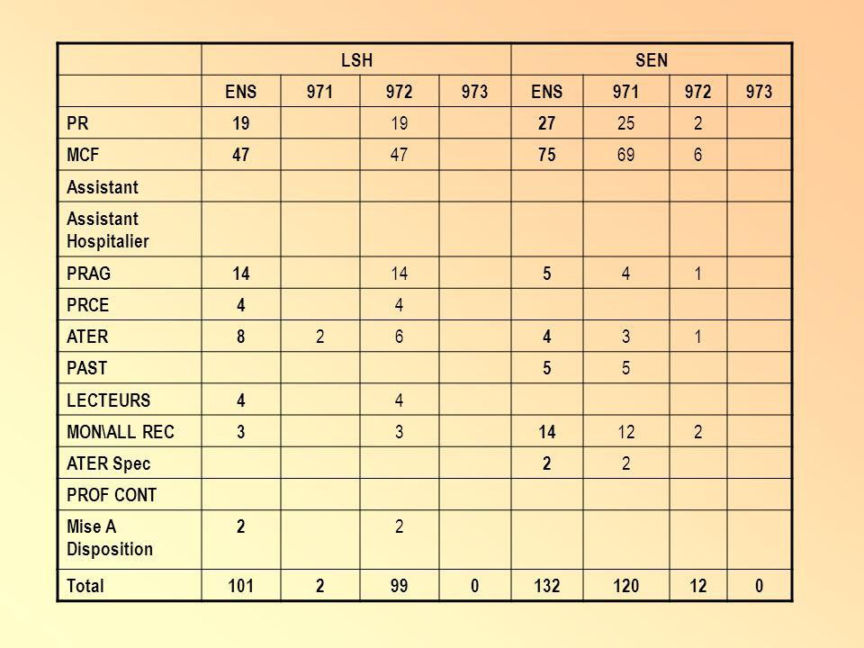 LSH SEN. ENS. 971. 972. 973. PR. 19. 27. 25. 2. MCF. 47. 75. 69. 6. Assistant. Assistant Hospitalier.