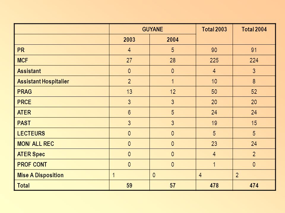 GUYANETotal 2003. Total 2004. 2003. 2004. PR. 4. 5. 90. 91. MCF. 27. 28. 225. 224. Assistant. 3. Assistant Hospitalier.