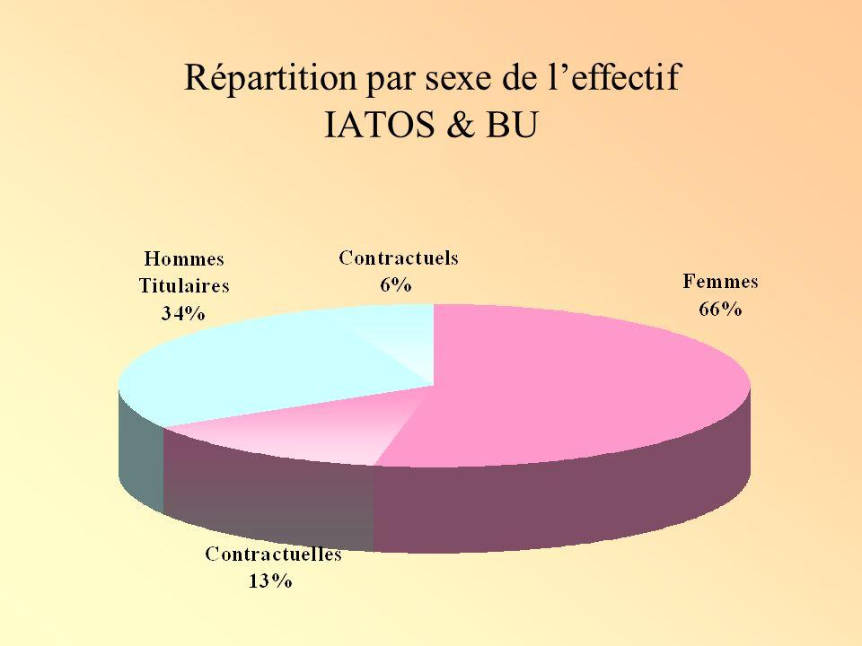 Répartition par sexe de l'effectif IATOS & BU