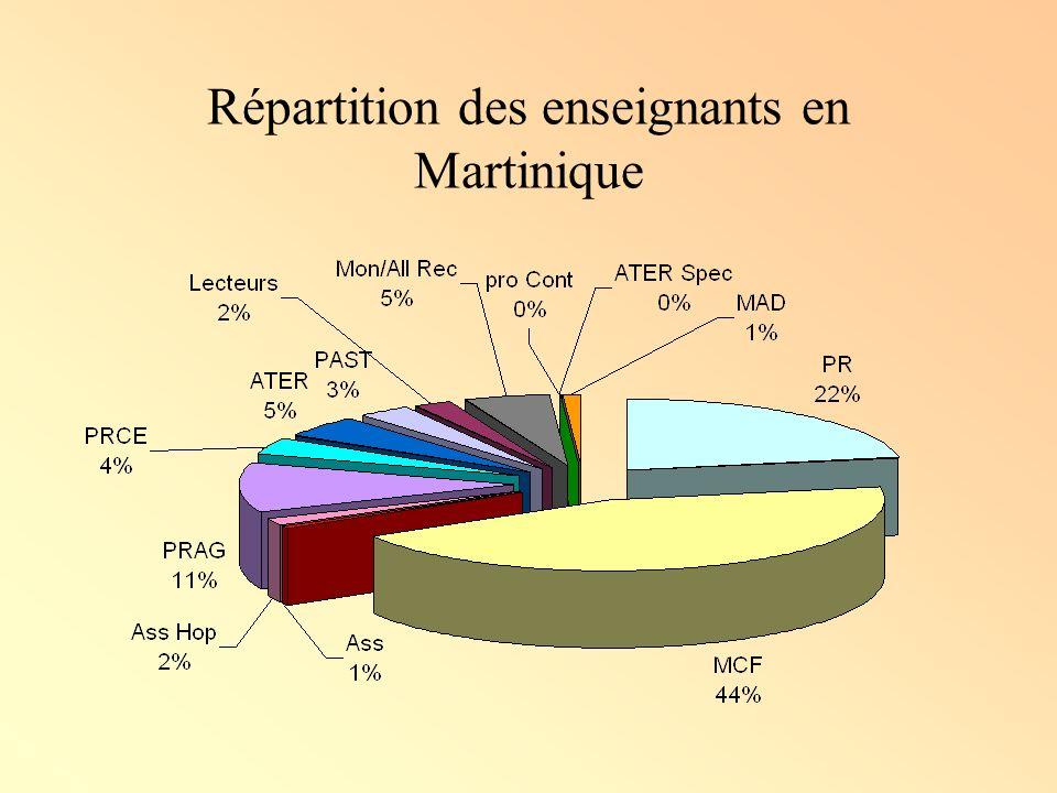 Répartition des enseignants en Martinique