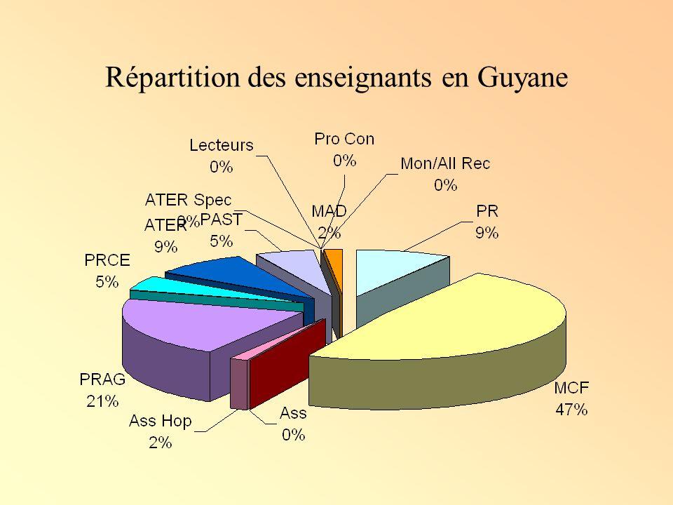 Répartition des enseignants en Guyane