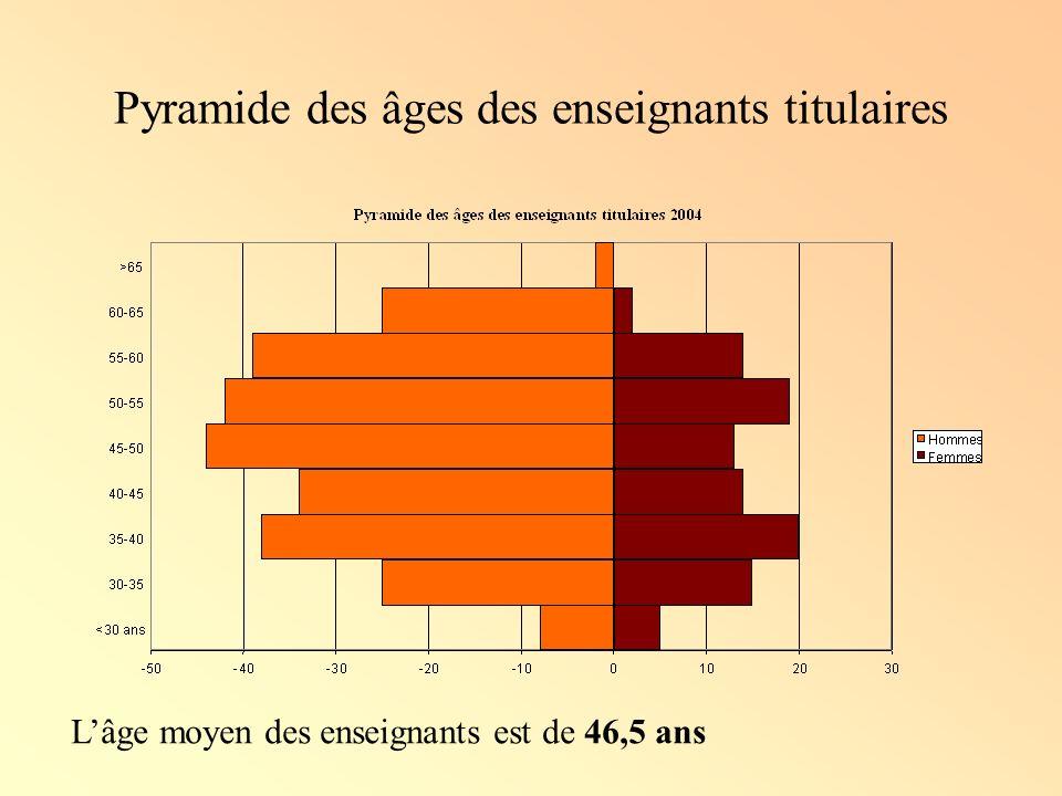 Pyramide des âges des enseignants titulaires