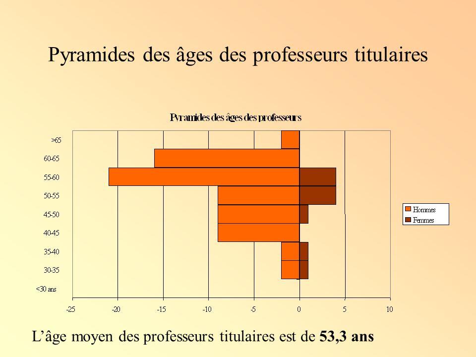 Pyramides des âges des professeurs titulaires