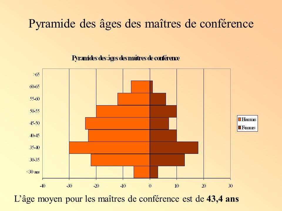 Pyramide des âges des maîtres de conférence