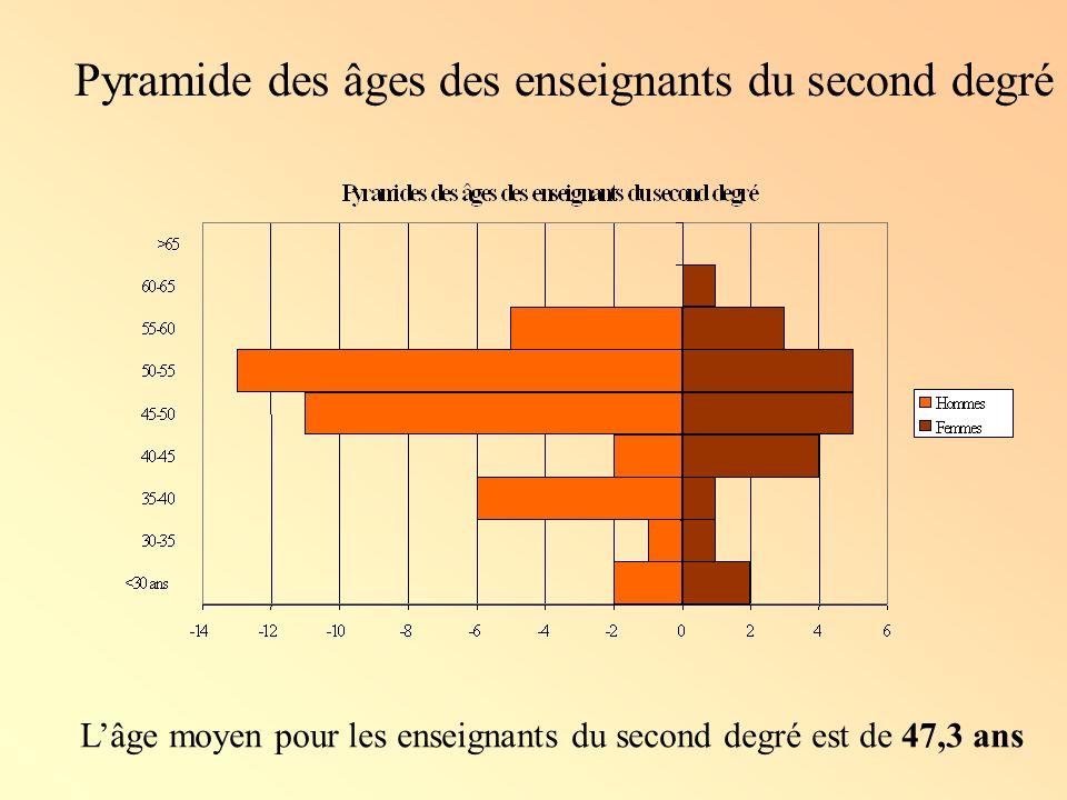 Pyramide des âges des enseignants du second degré