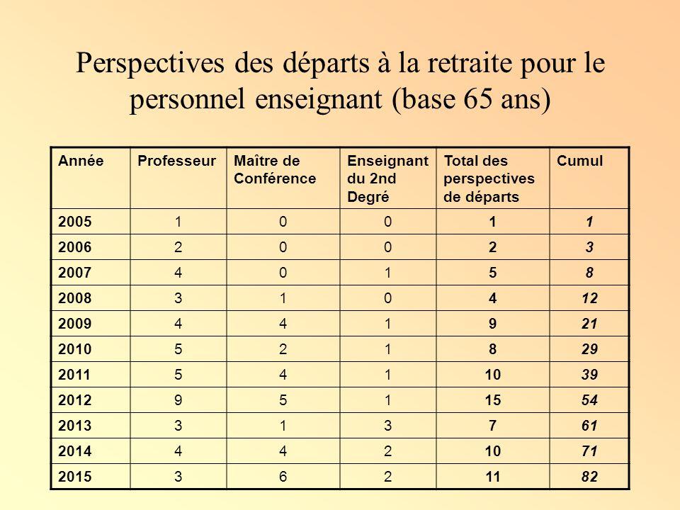 Perspectives des départs à la retraite pour le personnel enseignant (base 65 ans)