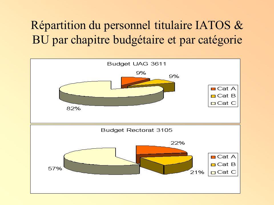 Répartition du personnel titulaire IATOS & BU par chapitre budgétaire et par catégorie