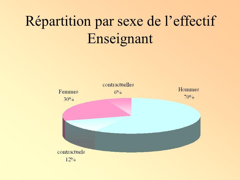 Répartition par sexe de l'effectif Enseignant