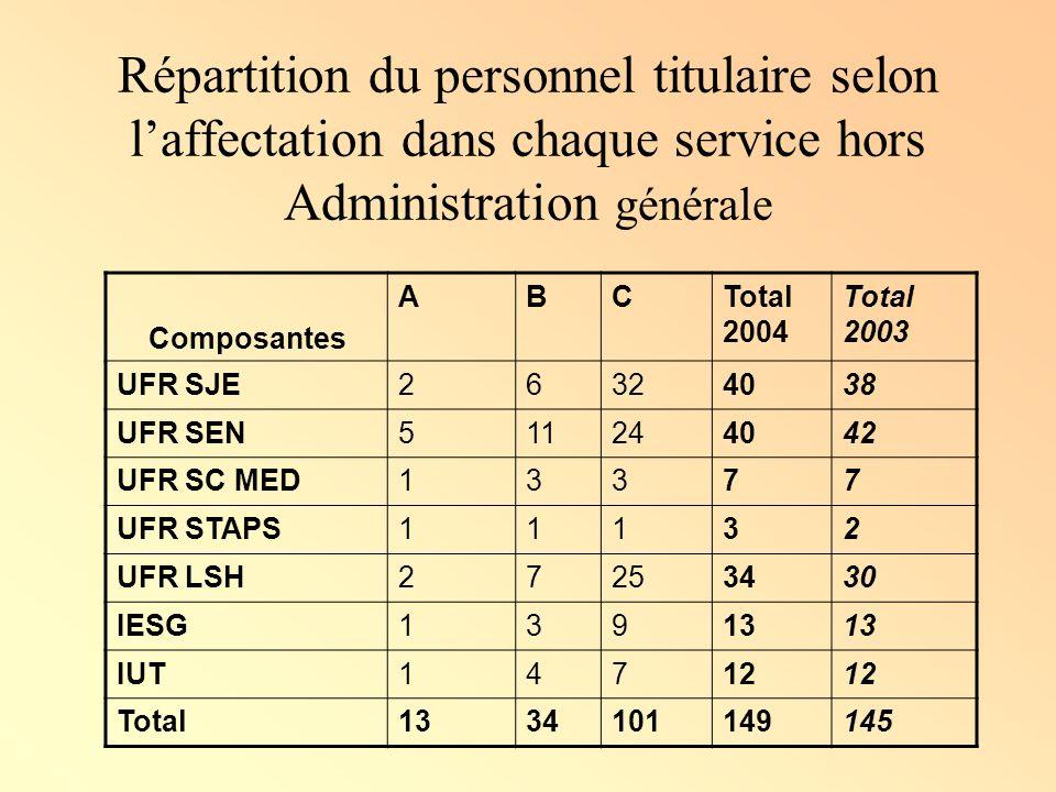 Répartition du personnel titulaire selon l'affectation dans chaque service hors Administration générale