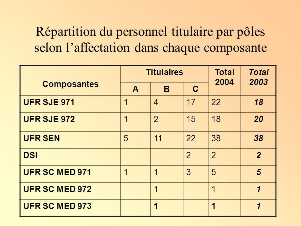 Répartition du personnel titulaire par pôles selon l'affectation dans chaque composante