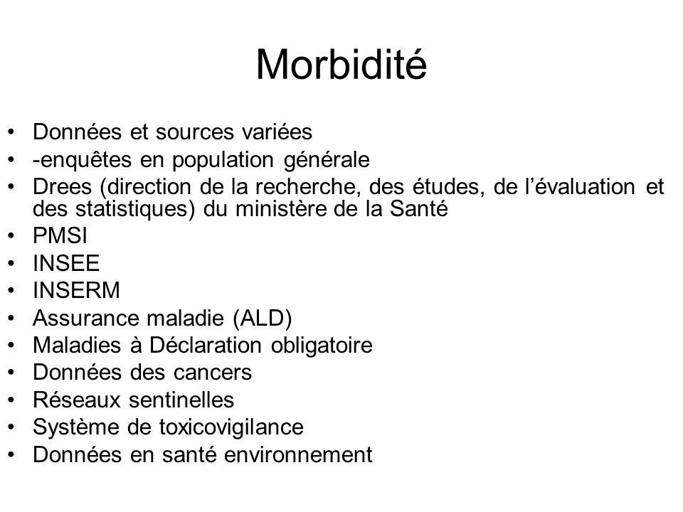 Morbidité Données et sources variées -enquêtes en population générale