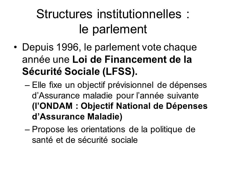 Structures institutionnelles : le parlement