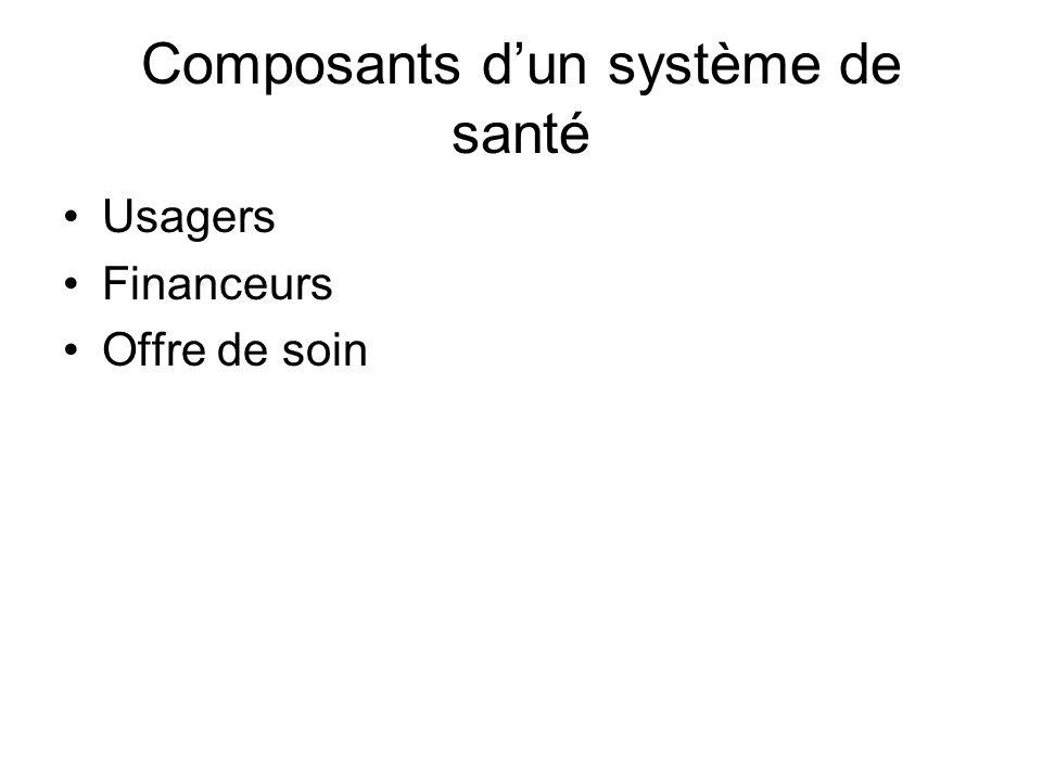 Composants d'un système de santé