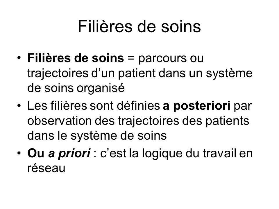 Filières de soins Filières de soins = parcours ou trajectoires d'un patient dans un système de soins organisé.