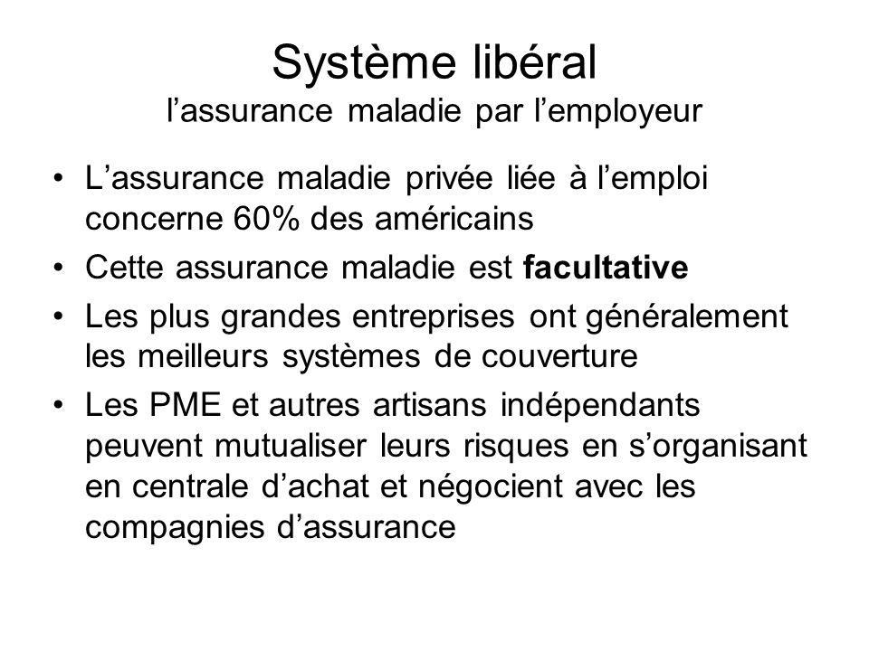Système libéral l'assurance maladie par l'employeur
