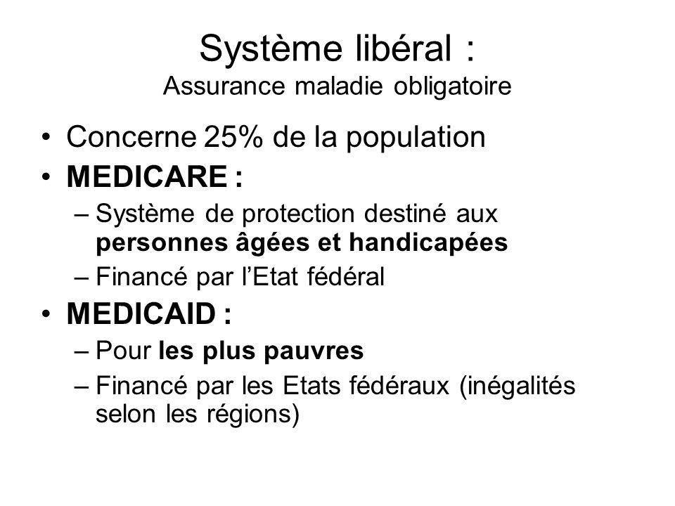 Système libéral : Assurance maladie obligatoire