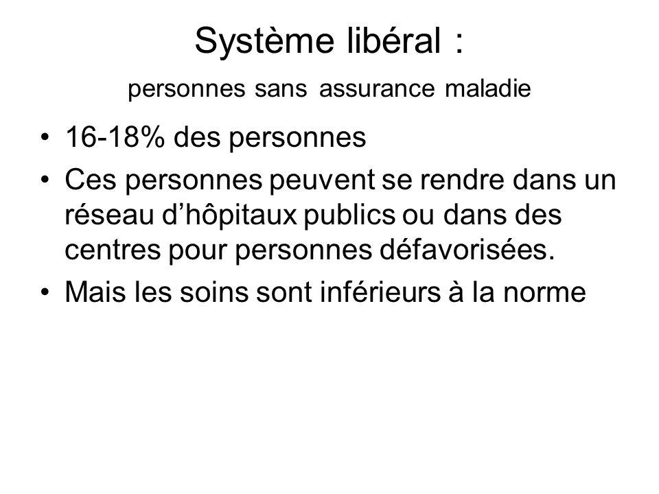 Système libéral : personnes sans assurance maladie