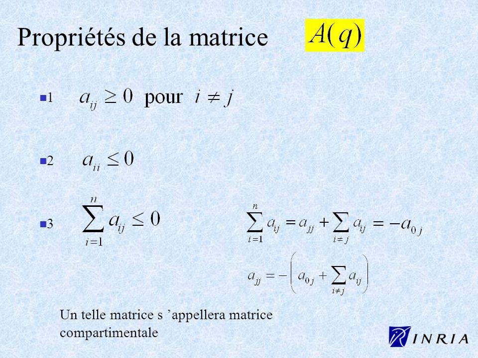 Propriétés de la matrice
