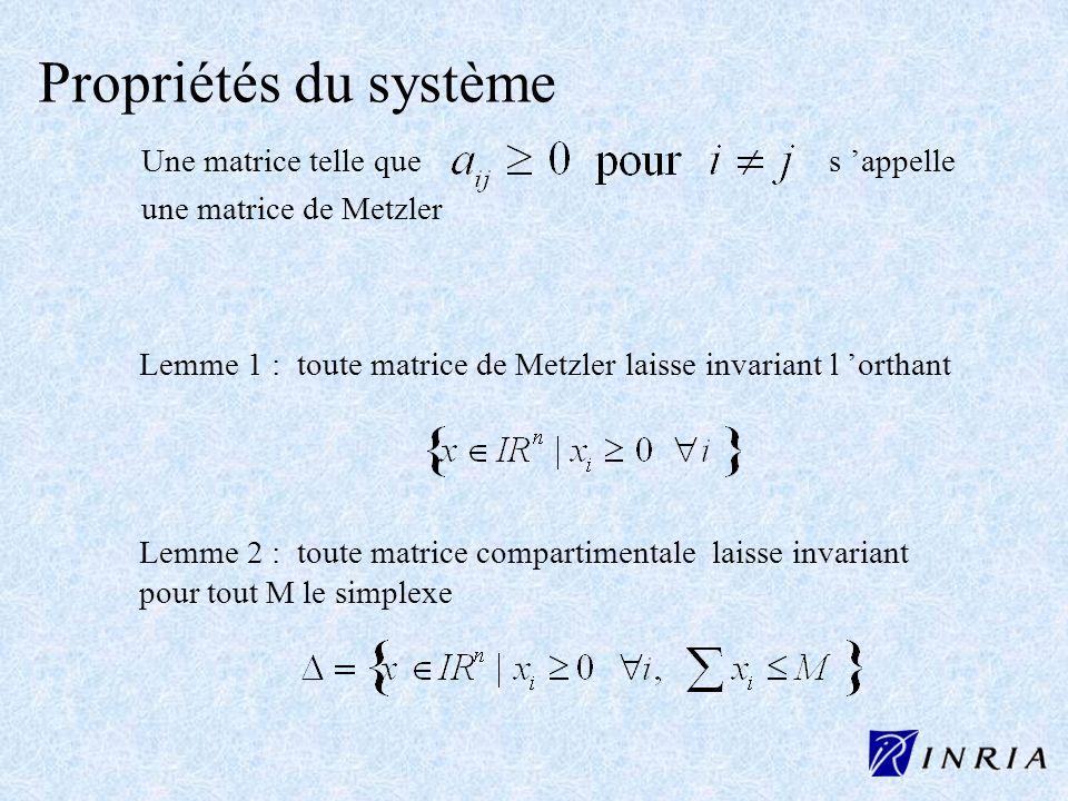 Propriétés du système Une matrice telle que s 'appelle