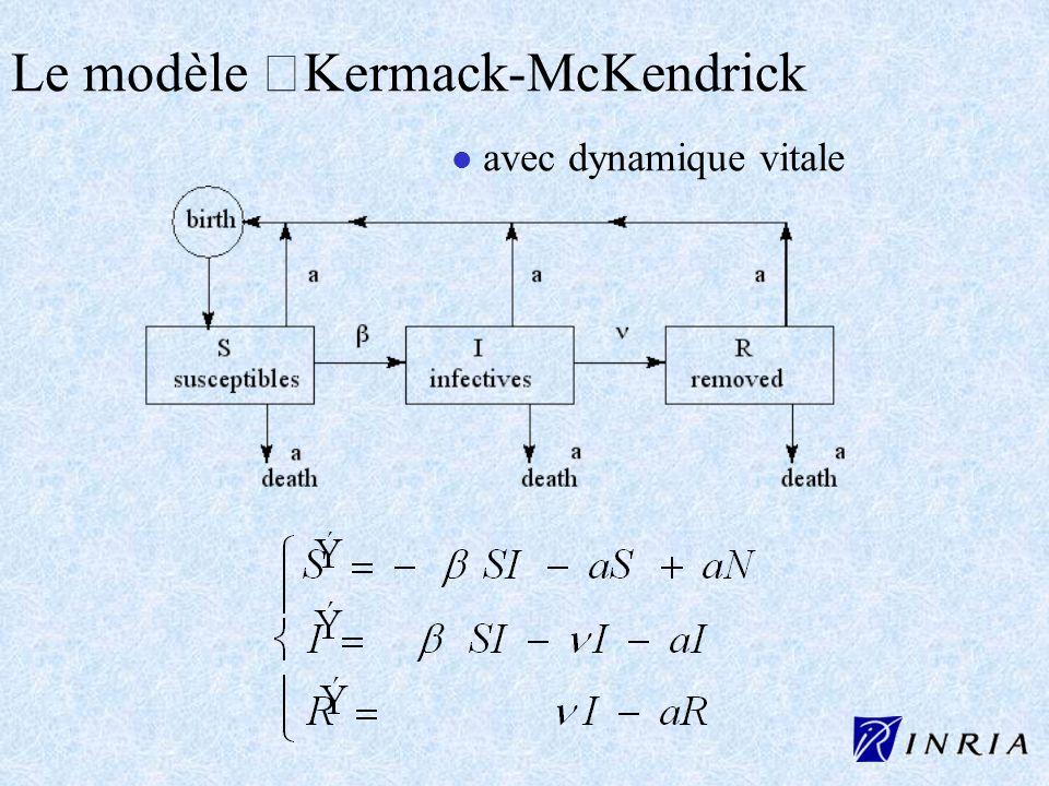 Le modèle Kermack-McKendrick
