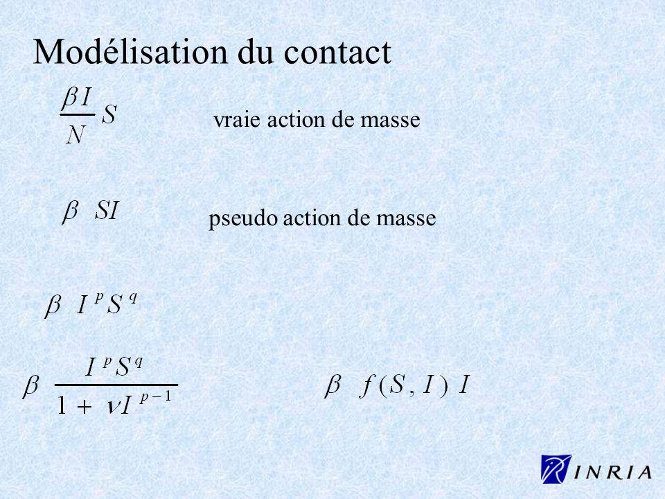 Modélisation du contact
