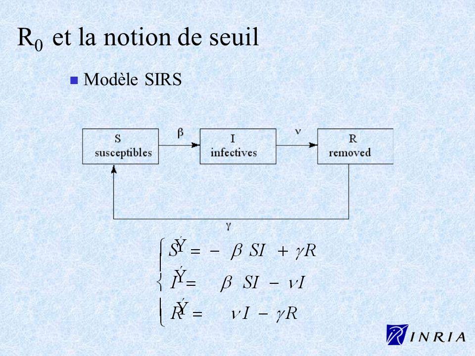 R0 et la notion de seuil Modèle SIRS