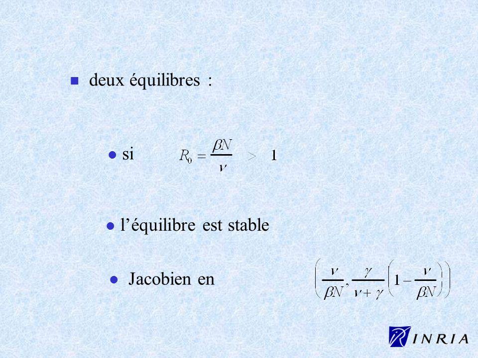 deux équilibres : si l'équilibre est stable Jacobien en
