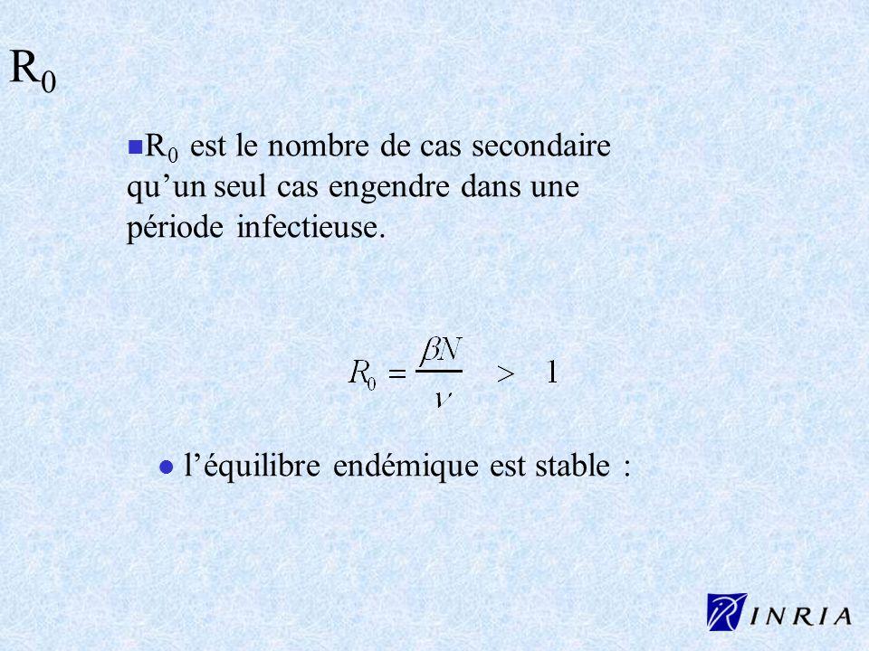 R0R0 est le nombre de cas secondaire qu'un seul cas engendre dans une période infectieuse.