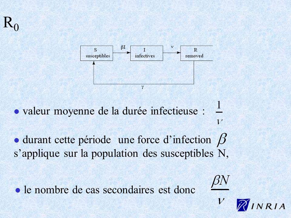 R0 valeur moyenne de la durée infectieuse :
