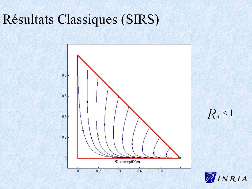 Résultats Classiques (SIRS)