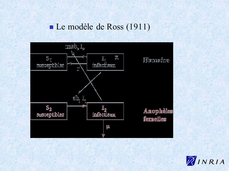 Le modèle de Ross (1911)