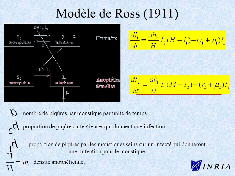 Modèle de Ross (1911)nombre de piqûres par moustique par unité de temps. proportion de piqûres infectieuses qui donnent une infection.