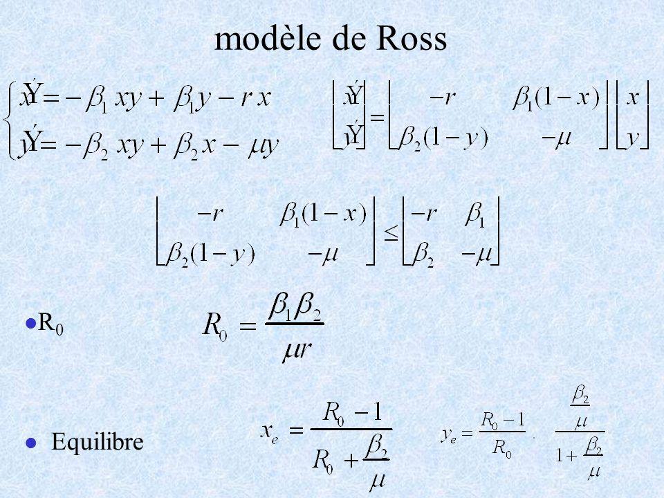 modèle de Ross R0 Equilibre