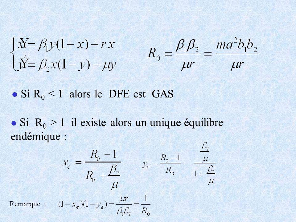 Si R0 ≤ 1 alors le DFE est GAS