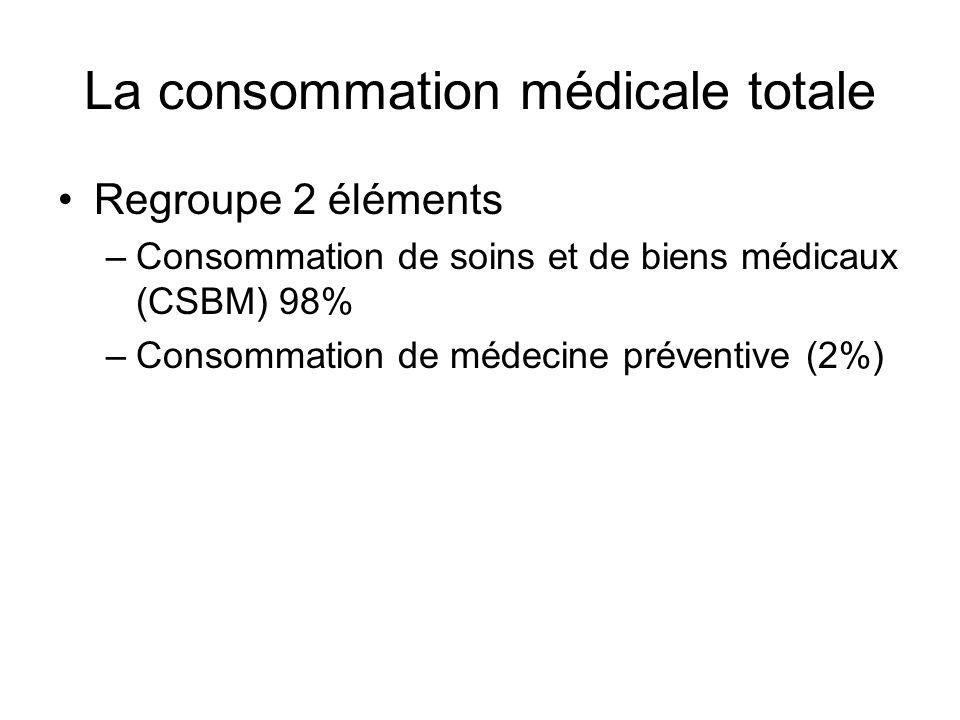 La consommation médicale totale