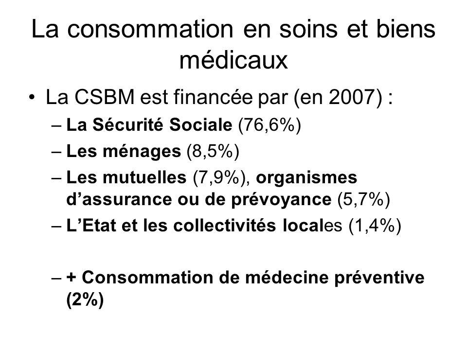 La consommation en soins et biens médicaux