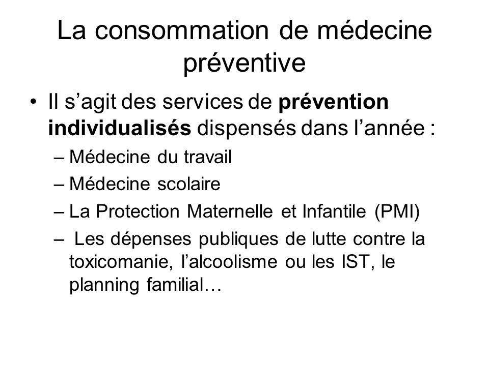 La consommation de médecine préventive