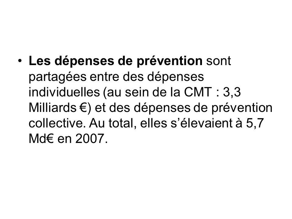 Les dépenses de prévention sont partagées entre des dépenses individuelles (au sein de la CMT : 3,3 Milliards €) et des dépenses de prévention collective.
