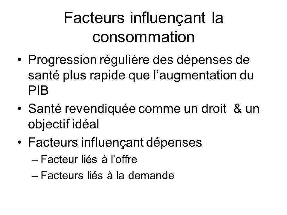 Facteurs influençant la consommation