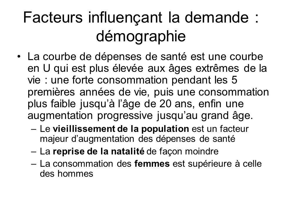 Facteurs influençant la demande : démographie