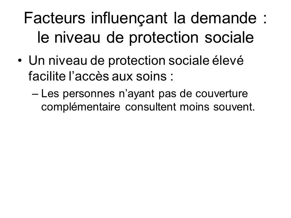 Facteurs influençant la demande : le niveau de protection sociale