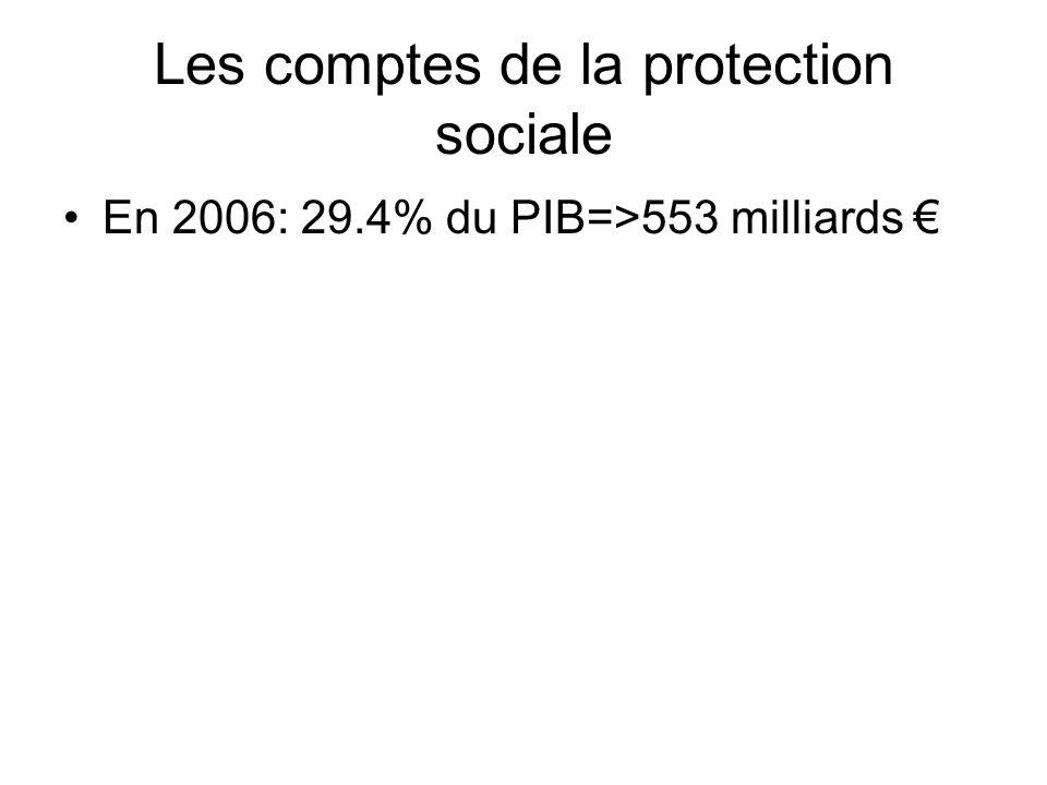 Les comptes de la protection sociale
