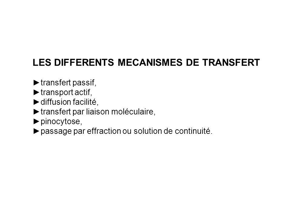 LES DIFFERENTS MECANISMES DE TRANSFERT