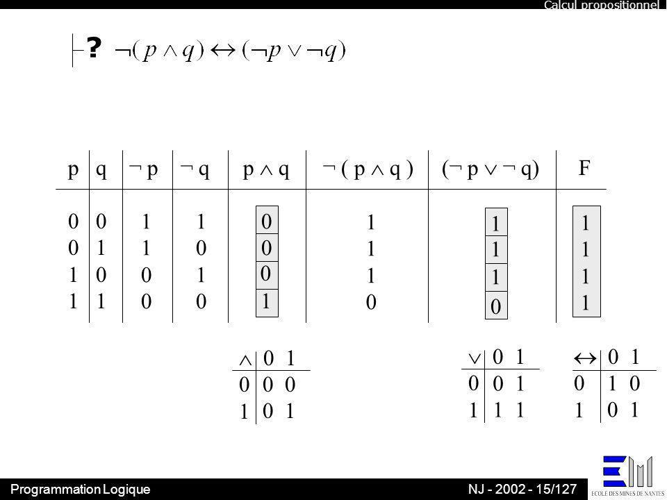p q ¬ p ¬ q p  q ¬ ( p  q ) (¬ p  ¬ q) F 0 0 0 1 1 0 1 1 1 1 1 1