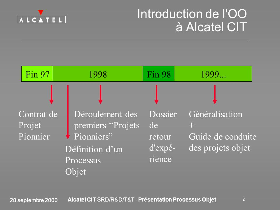Introduction de l OO à Alcatel CIT