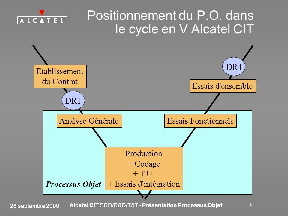 Positionnement du P.O. dans le cycle en V Alcatel CIT
