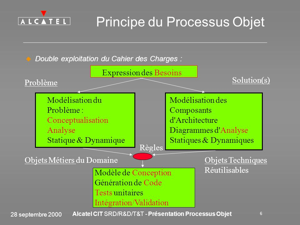 Principe du Processus Objet
